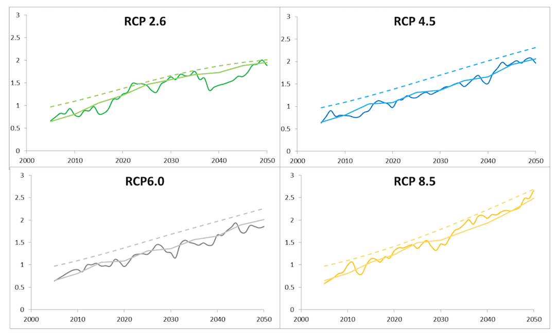Temperature results for the four RCP scenarios calculated by TIAM-UCL